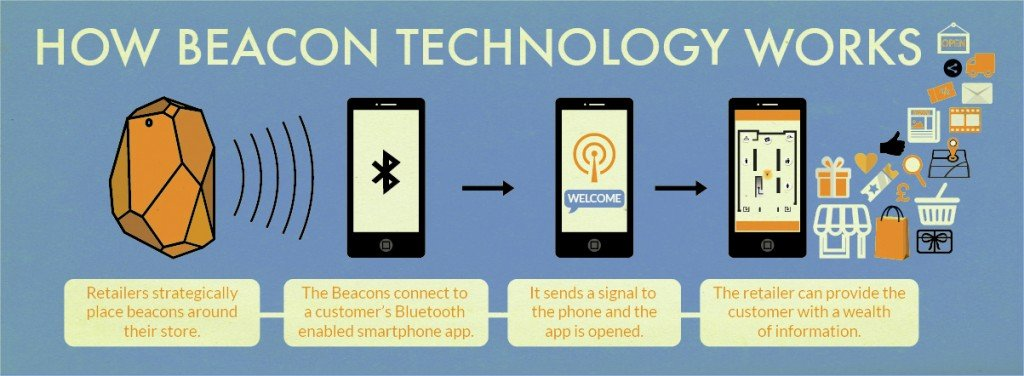 How the Beacon Technology works in the retail sector