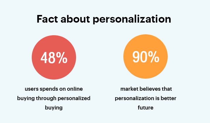 fact about eCommerce personalization