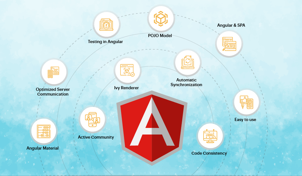 Advantages of Angular