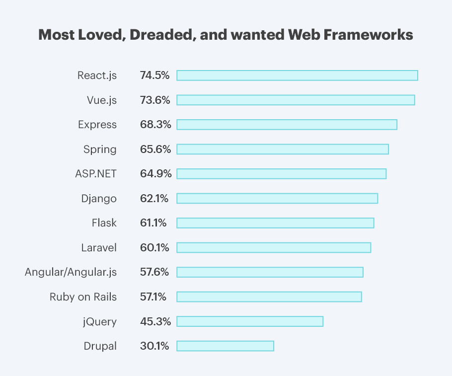 more popular in React vs Angular