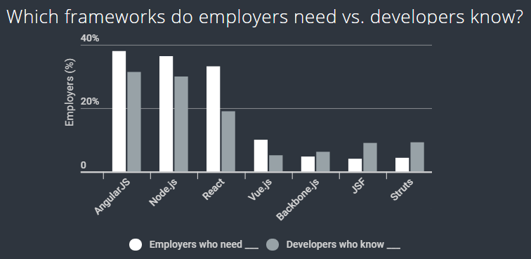 which frameworks do employers need vs developers know