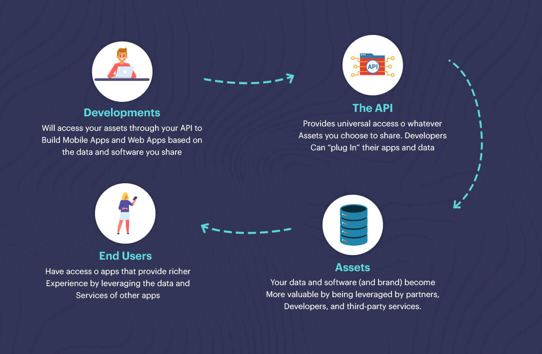 What is Mobile App Backend Development