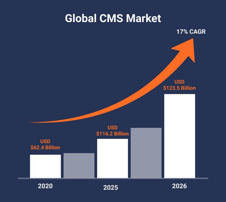 Global CMS market and its Prediction