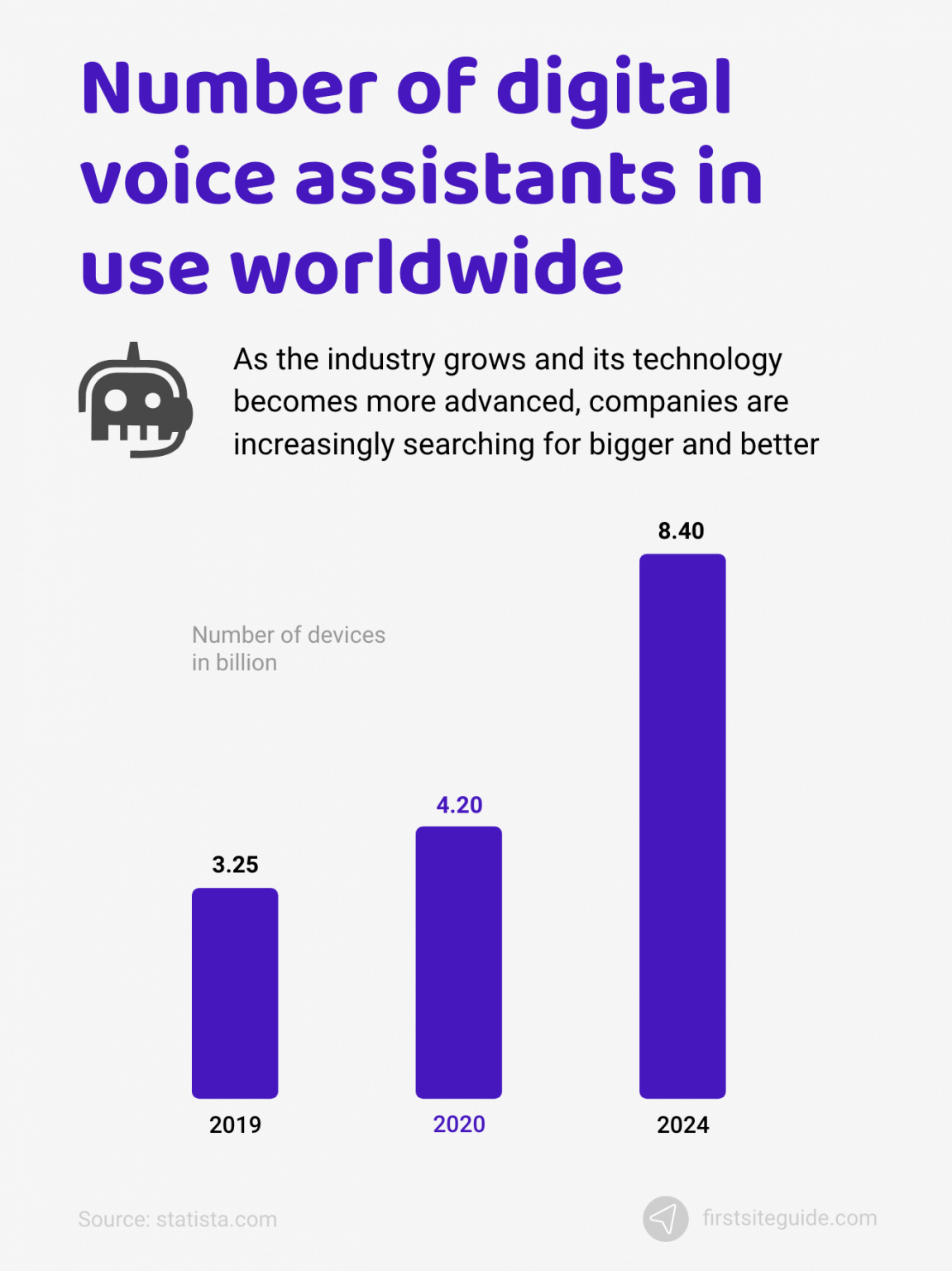 Use of voice assistance worldwide