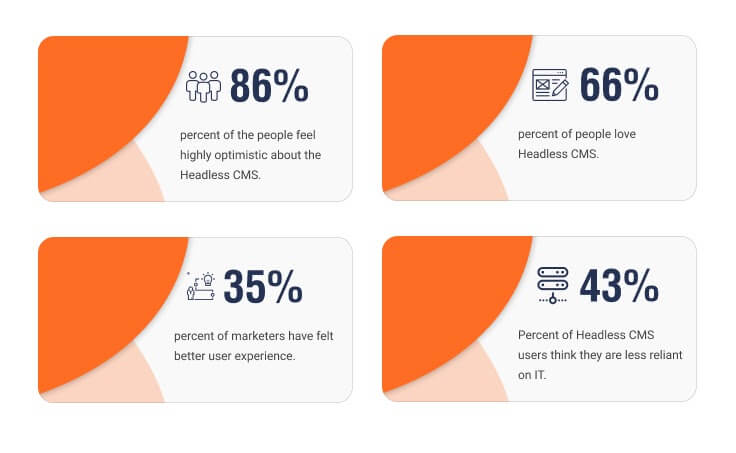 Headless CMS facts and why it is the future of CMS industry.