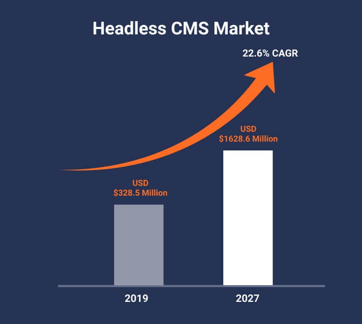 Headless CMS market and its predections.